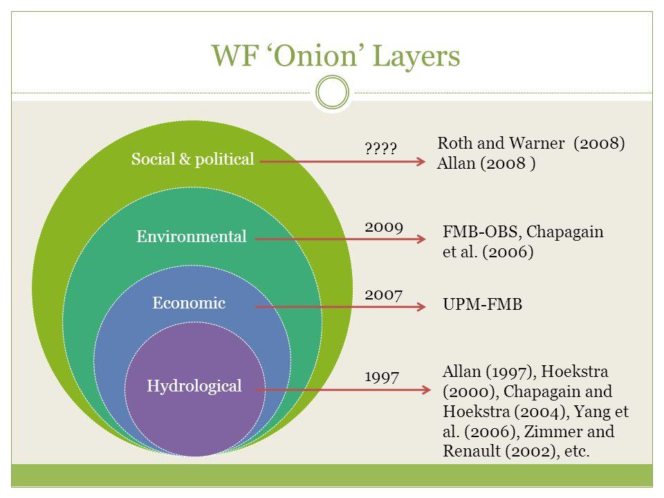 WF 'Onion' Layers Social & political Environmental Economic Hydrological Allan (1997), Hoekstra (2000), Chapagain and Hoekstra (2004), Yang et al.