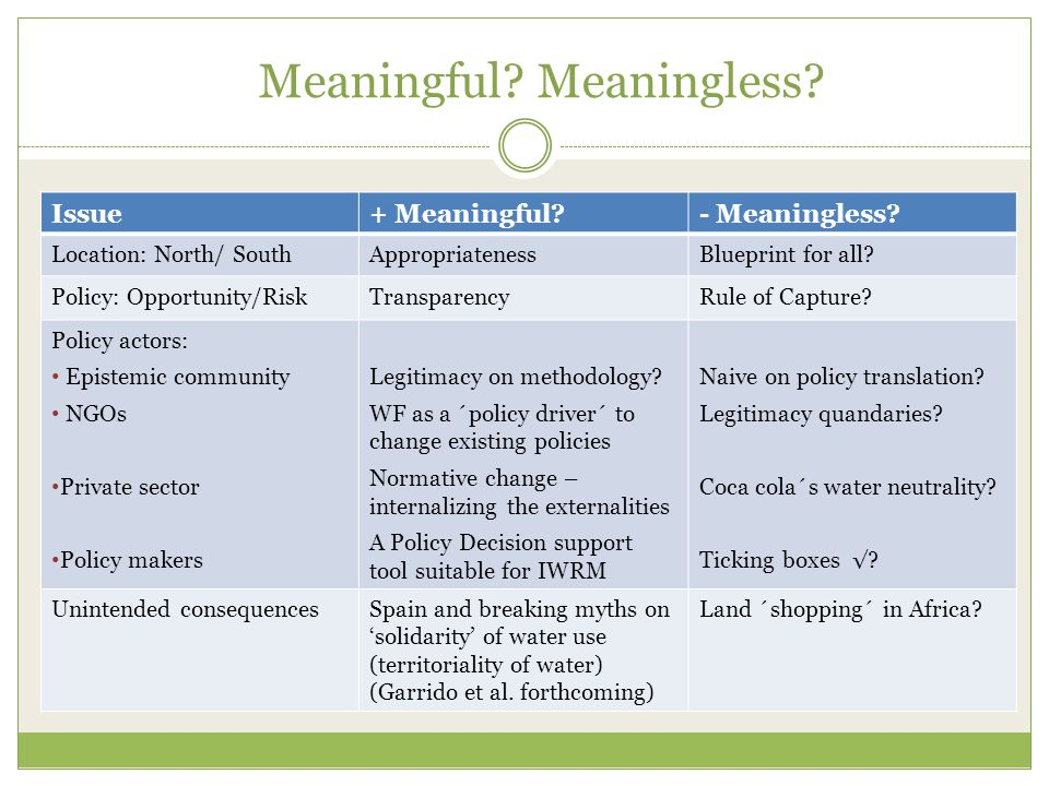 Meaningful. Meaningless. Issue+ Meaningful - Meaningless.