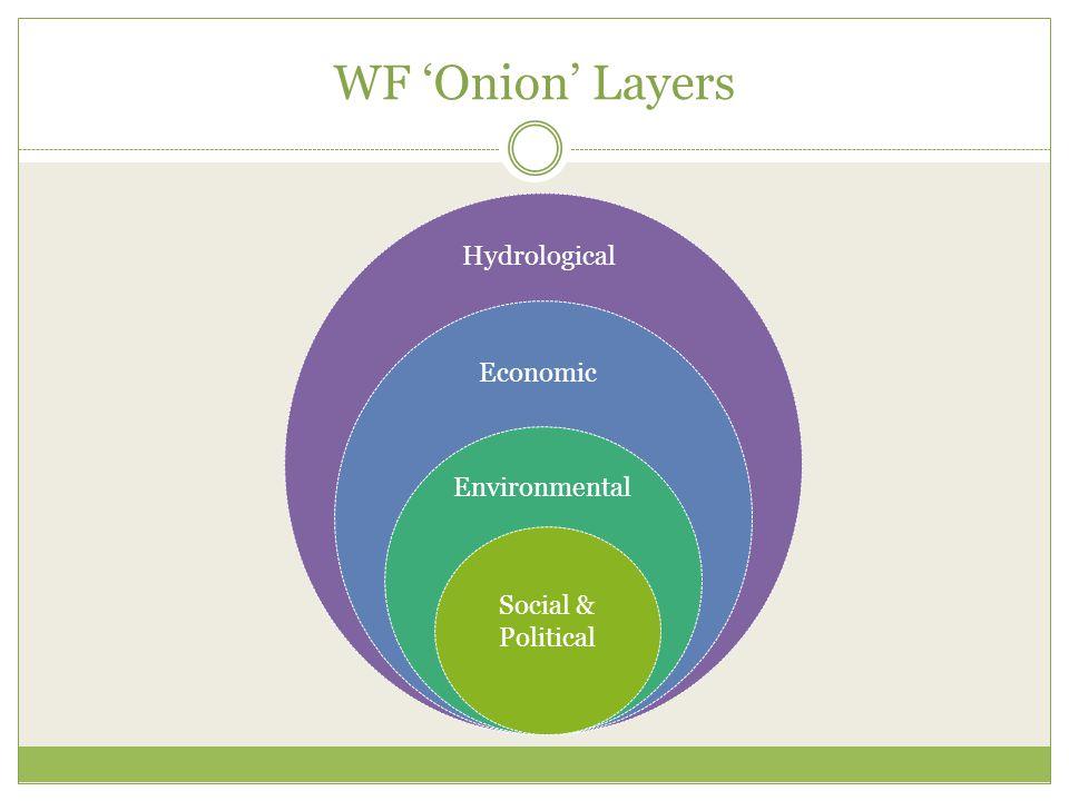 WF 'Onion' Layers Hydrological Economic Environmental Social & Political