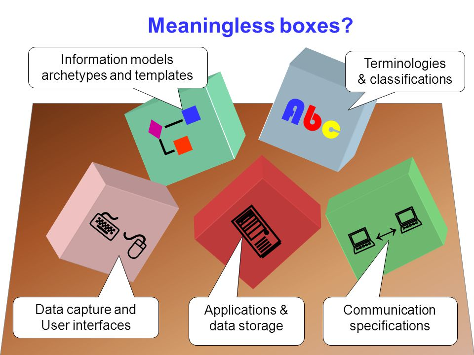 AbcAbc  ─ └ Meaningless boxes?  ↔↔  Terminologies & classifications Communication specifications Applications & data storage Data capture and