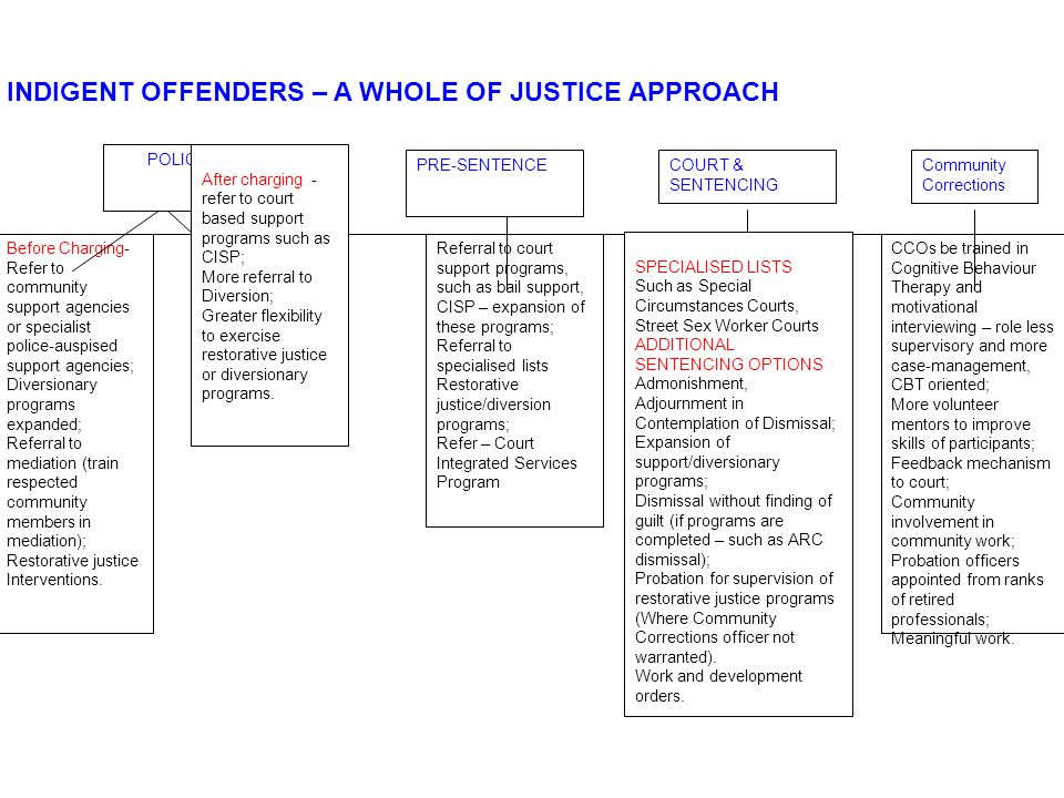 Before Charging- Refer to community support agencies or specialist police-auspised support agencies; Diversionary programs expanded; Referral to mediation (train respected community members in mediation); Restorative justice Interventions.