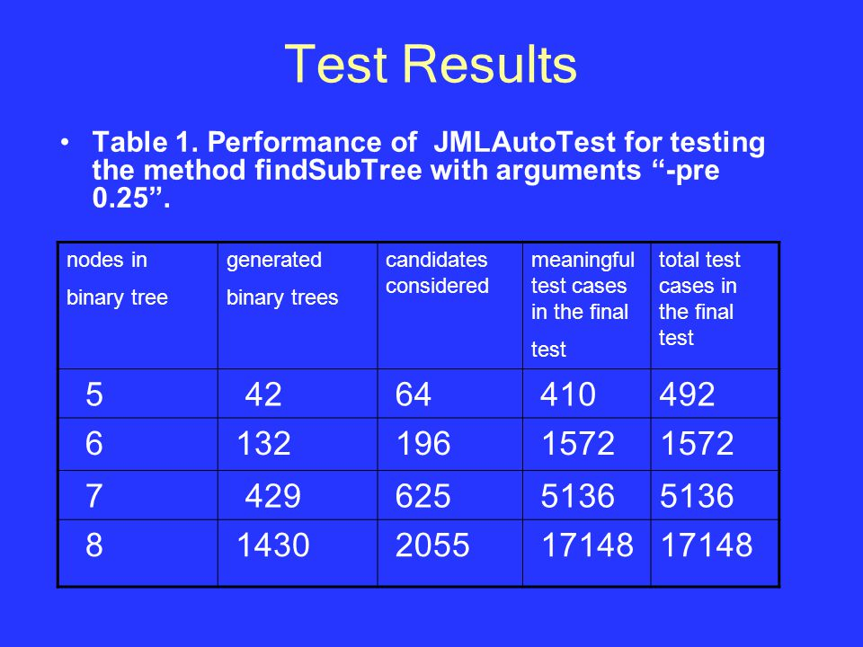 Test Results Table 1.