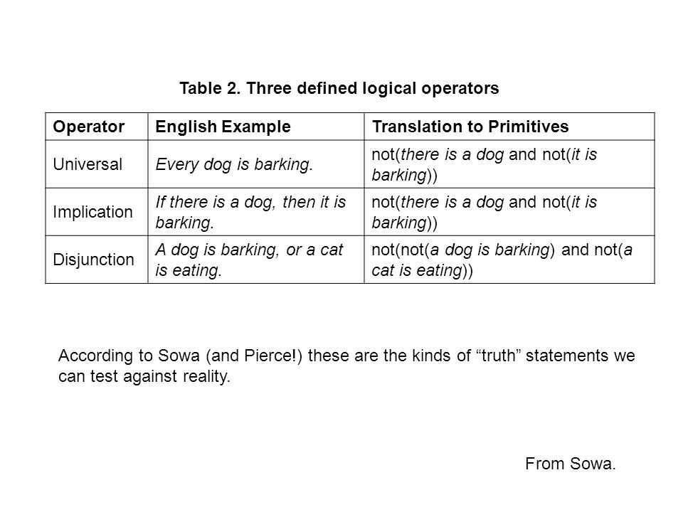 Table 2. Three defined logical operators OperatorEnglish ExampleTranslation to Primitives UniversalEvery dog is barking. not(there is a dog and not(it