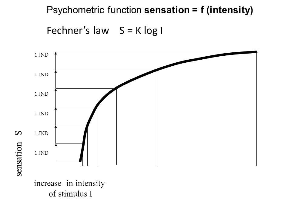 Fechner's law S = K log I increase in intensity of stimulus I sensation S 1 JND Psychometric function sensation = f (intensity)