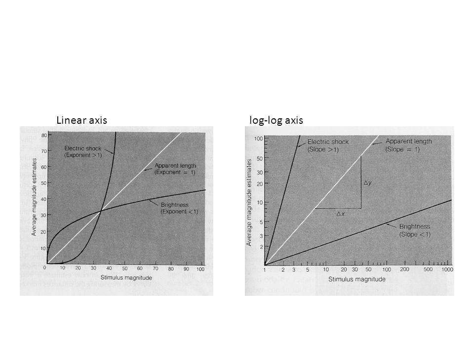 Linear axislog-log axis