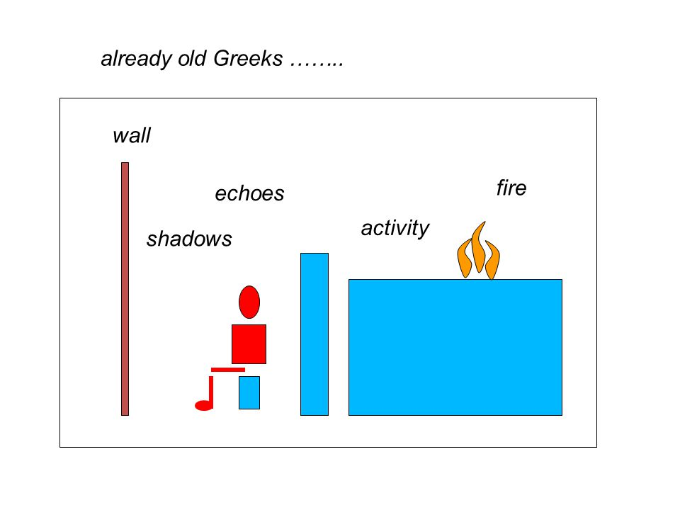 wall fire activity shadows echoes already old Greeks ……..