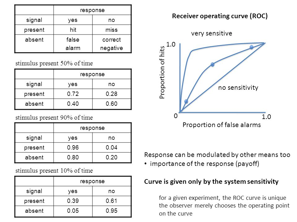 Proportion of false alarms 1.0 0 Proportion of hits very sensitive no sensitivity Receiver operating curve (ROC) Response can be modulated by other means too importance of the response (payoff) Curve is given only by the system sensitivity for a given experiment, the ROC curve is unique the observer merely chooses the operating point on the curve response signalyesno presenthitmiss absentfalse alarm correct negative response signalyesno present0.720.28 absent0.400.60 stimulus present 50% of time response signalyesno present0.960.04 absent0.800.20 stimulus present 90% of time response signalyesno present0.390.61 absent0.050.95 stimulus present 10% of time
