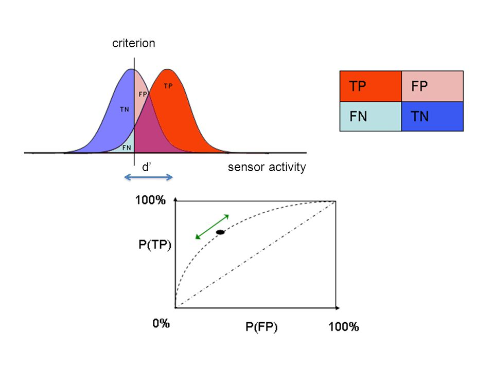 sensor activity criterion