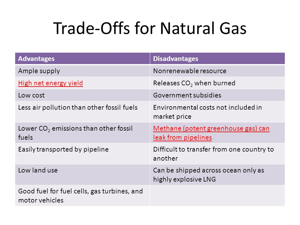 Trade-Offs for Natural Gas AdvantagesDisadvantages Ample supplyNonrenewable resource High net energy yieldReleases CO 2 when burned Low costGovernment