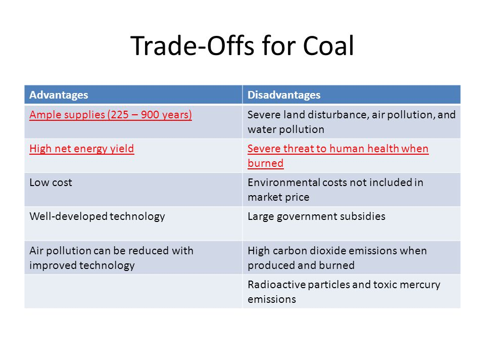 Trade-Offs for Coal AdvantagesDisadvantages Ample supplies (225 – 900 years)Severe land disturbance, air pollution, and water pollution High net energ