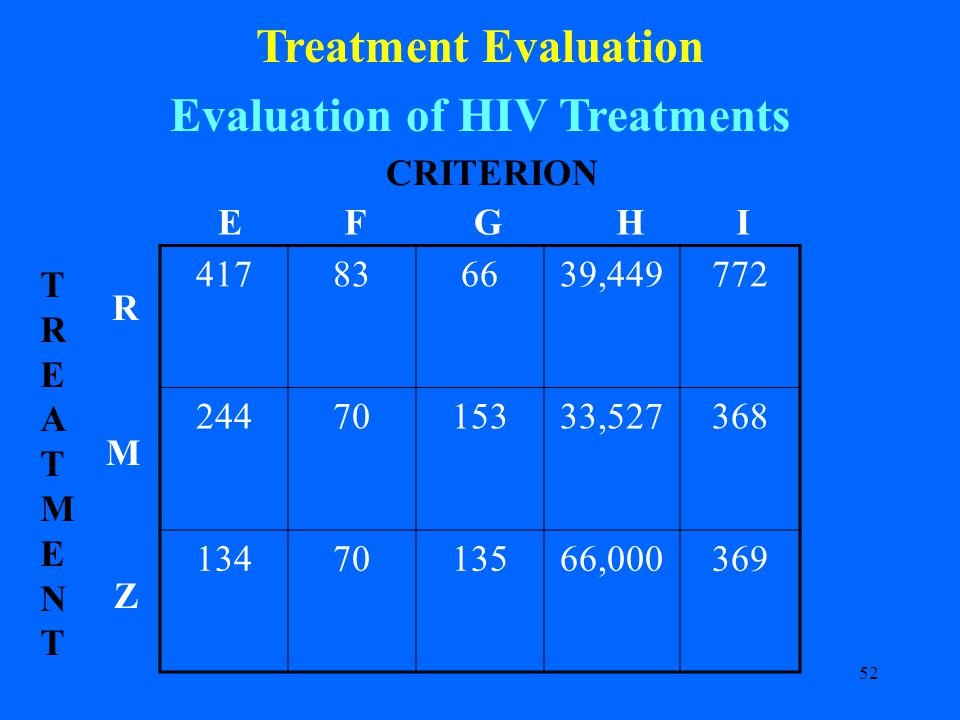52 Treatment Evaluation Evaluation of HIV Treatments 417836639,449772 2447015333,527368 1347013566,000369 CRITERION R M Z TREATMENTTREATMENT EFGHI