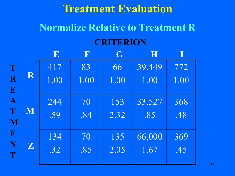 53 Treatment Evaluation Normalize Relative to Treatment R 417 1.00 83 1.00 66 1.00 39,449 1.00 772 1.00 244.59 70.84 153 2.32 33,527.85 368.48 134.32 70.85 135 2.05 66,000 1.67 369.45 CRITERION R M Z TREATMENTTREATMENT EFGHI