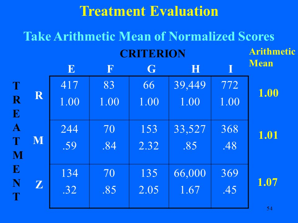 54 Treatment Evaluation Take Arithmetic Mean of Normalized Scores 417 1.00 83 1.00 66 1.00 39,449 1.00 772 1.00 244.59 70.84 153 2.32 33,527.85 368.48 134.32 70.85 135 2.05 66,000 1.67 369.45 CRITERION R M Z TREATMENTTREATMENT EFGHI Arithmetic Mean 1.00 1.01 1.07