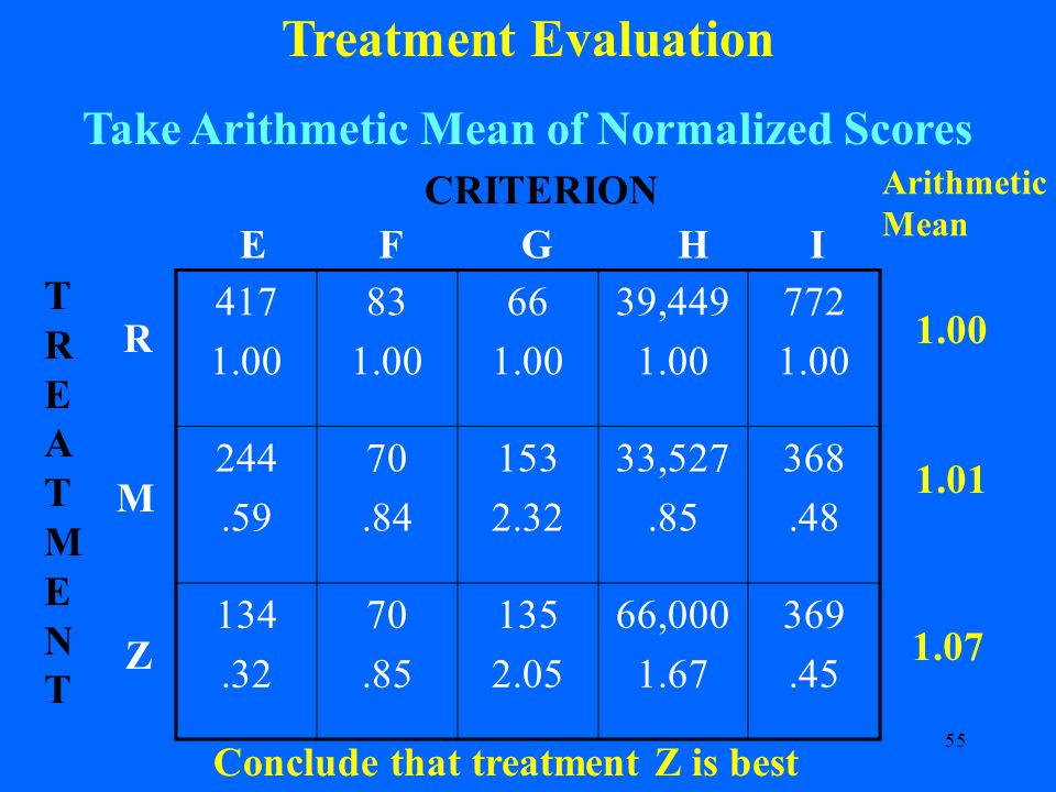 55 Treatment Evaluation Take Arithmetic Mean of Normalized Scores 417 1.00 83 1.00 66 1.00 39,449 1.00 772 1.00 244.59 70.84 153 2.32 33,527.85 368.48 134.32 70.85 135 2.05 66,000 1.67 369.45 CRITERION R M Z TREATMENTTREATMENT EFGHI Arithmetic Mean 1.00 1.01 1.07 Conclude that treatment Z is best