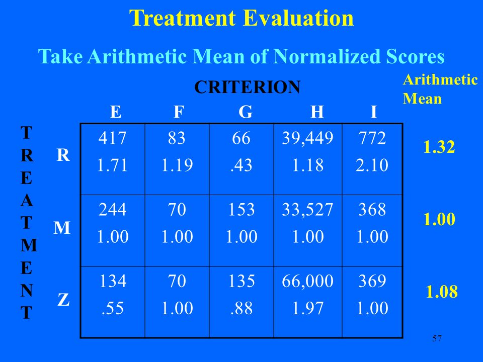 57 Treatment Evaluation Take Arithmetic Mean of Normalized Scores 417 1.71 83 1.19 66.43 39,449 1.18 772 2.10 244 1.00 70 1.00 153 1.00 33,527 1.00 368 1.00 134.55 70 1.00 135.88 66,000 1.97 369 1.00 CRITERION R M Z TREATMENTTREATMENT EFGHI Arithmetic Mean 1.32 1.00 1.08