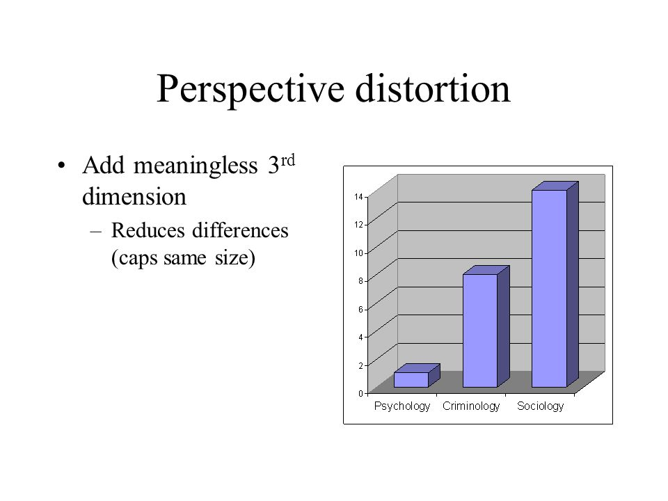Perspective distortion Add meaningless 3 rd dimension –Reduces differences (caps same size)
