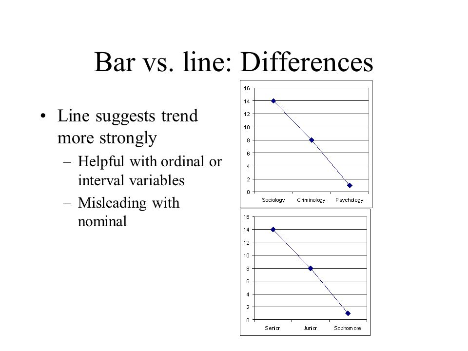 Bar vs. line: Differences Line suggests trend more strongly –Helpful with ordinal or interval variables –Misleading with nominal