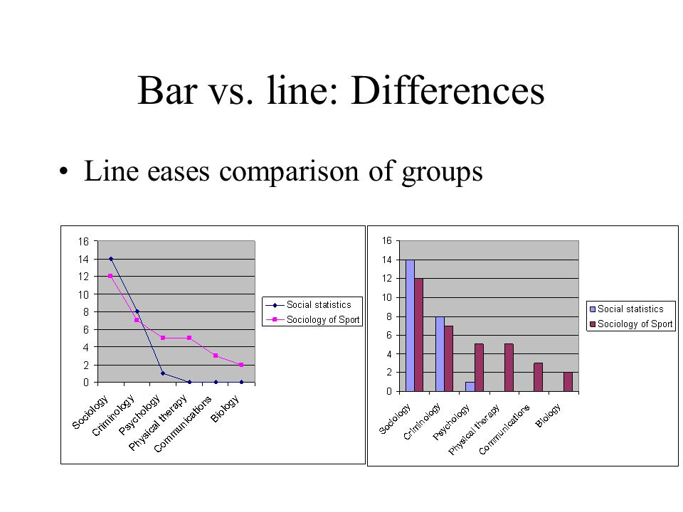 Bar vs. line: Differences Line eases comparison of groups