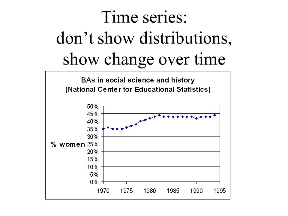 Time series: don't show distributions, show change over time