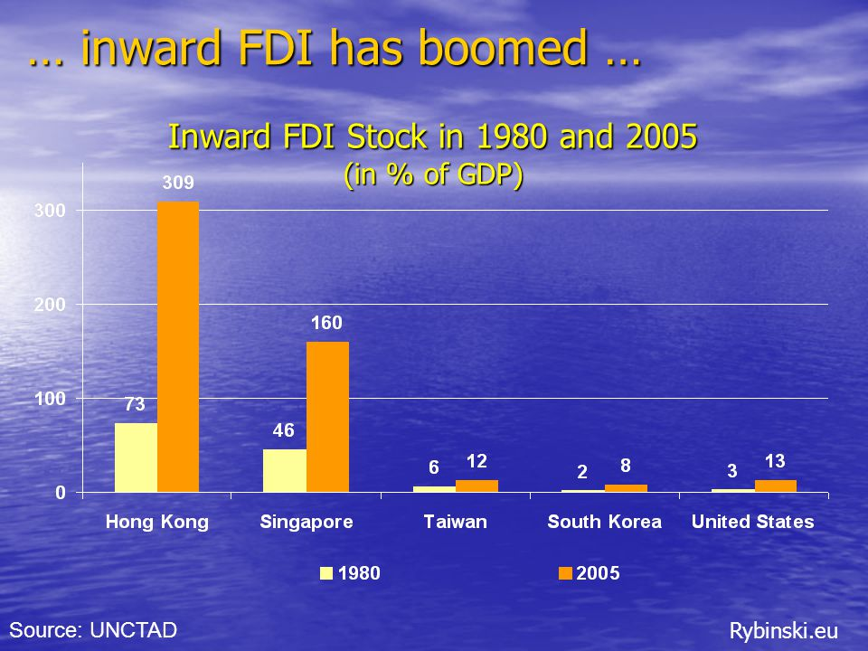 Rybinski.eu … inward FDI has boomed … Inward FDI Stock in 1980 and 2005 (in % of GDP) Source: UNCTAD