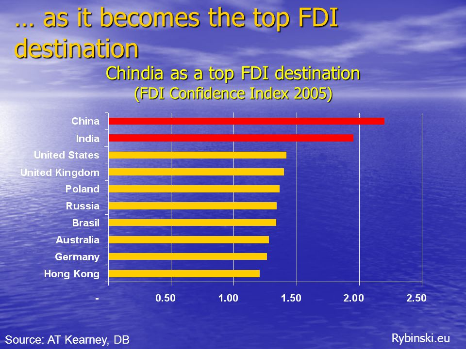Rybinski.eu Chindia as a top FDI destination (FDI Confidence Index 2005) Source: AT Kearney, DB … as it becomes the top FDI destination