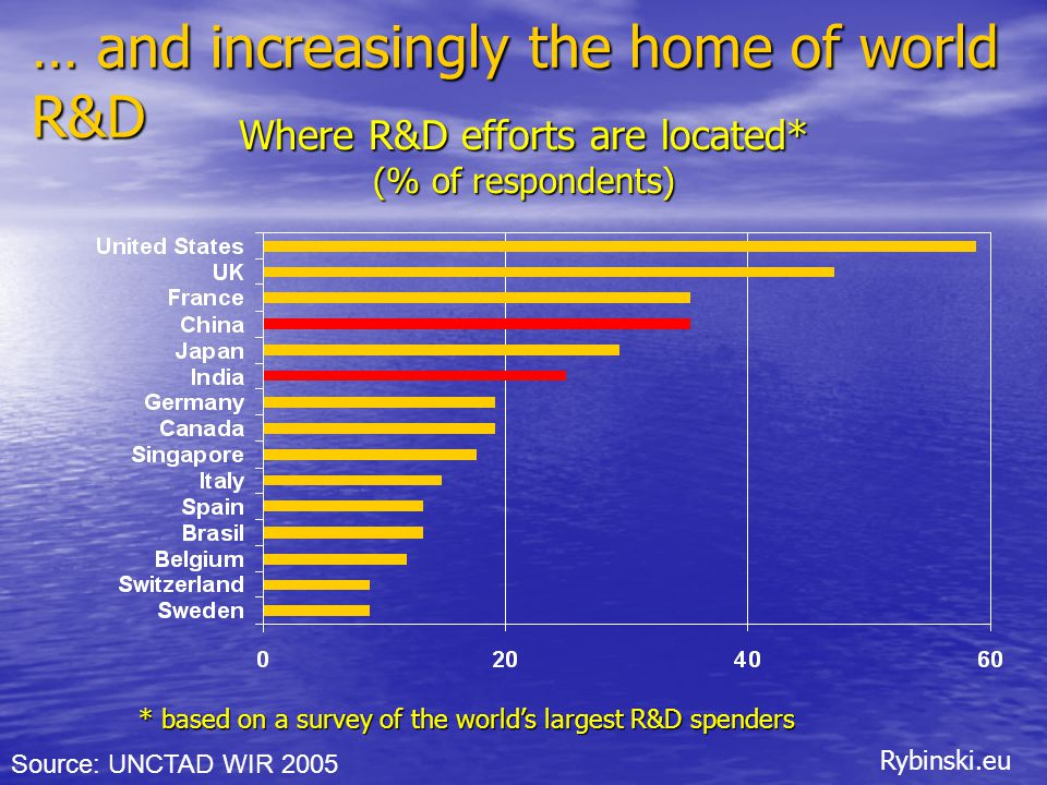 Rybinski.eu Where R&D efforts are located* (% of respondents) Source: UNCTAD WIR 2005 … and increasingly the home of world R&D * based on a survey of the world's largest R&D spenders