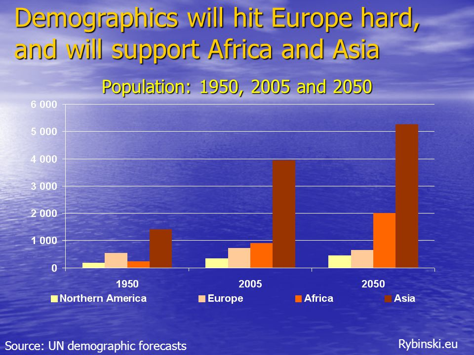 Rybinski.eu Population: 1950, 2005 and 2050 Source: UN demographic forecasts Demographics will hit Europe hard, and will support Africa and Asia