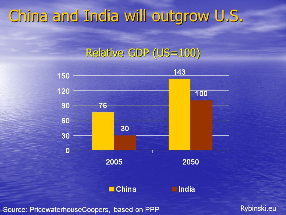 Rybinski.eu Relative GDP (US=100) Source: PricewaterhouseCoopers, based on PPP China and India will outgrow U.S.