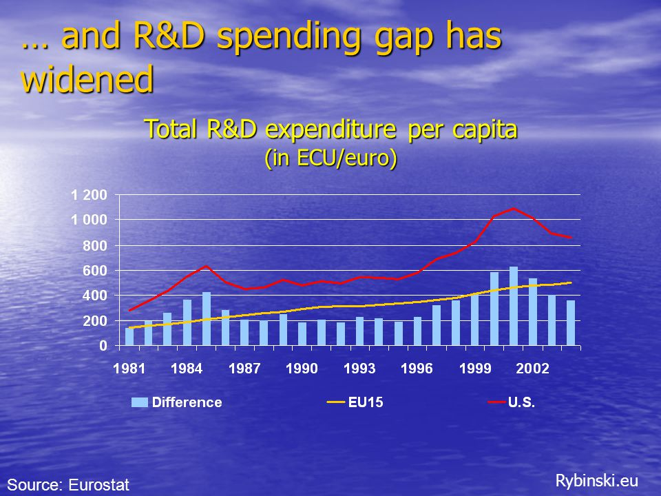 Rybinski.eu … and R&D spending gap has widened Total R&D expenditure per capita (in ECU/euro) Source: Eurostat