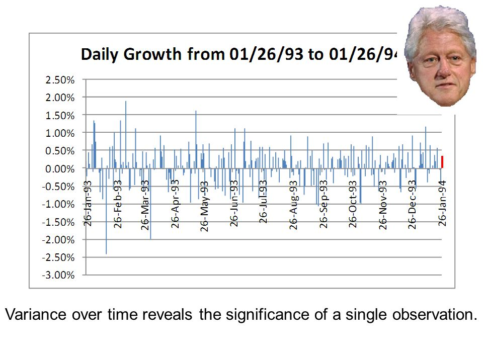 Variance over time reveals the significance of a single observation.