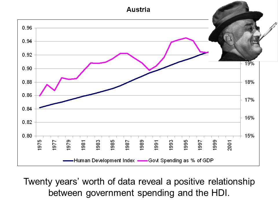 Austria Twenty years' worth of data reveal a positive relationship between government spending and the HDI.