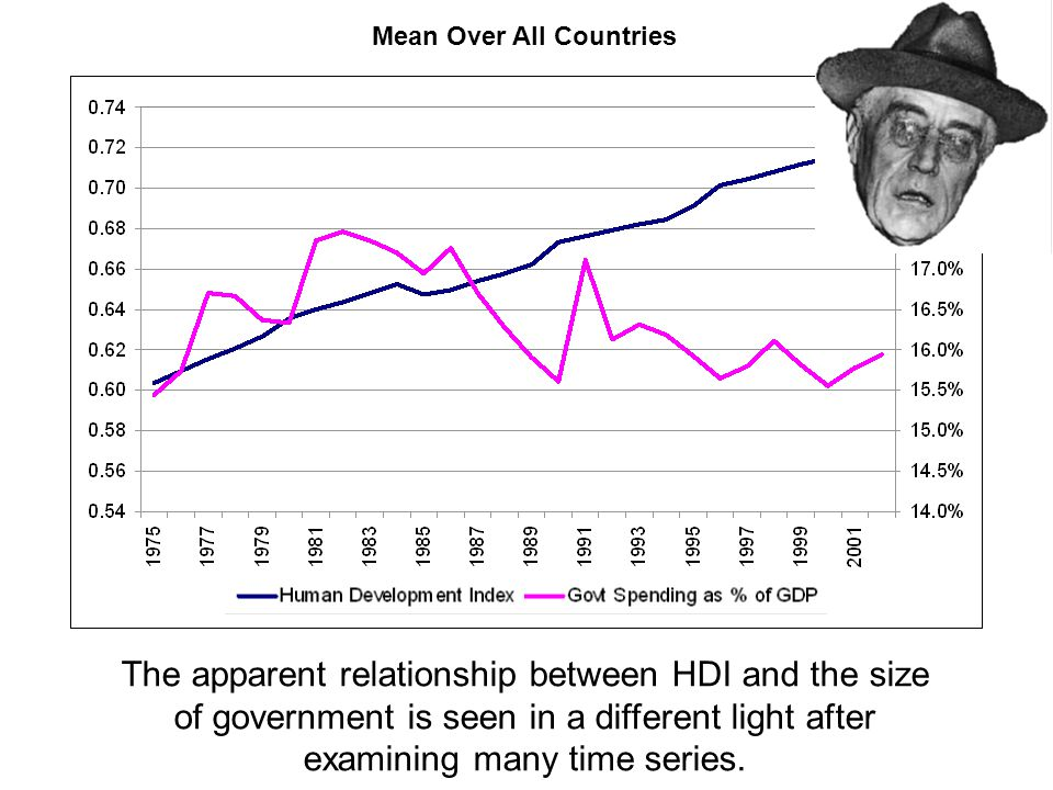 Mean Over All Countries The apparent relationship between HDI and the size of government is seen in a different light after examining many time series.