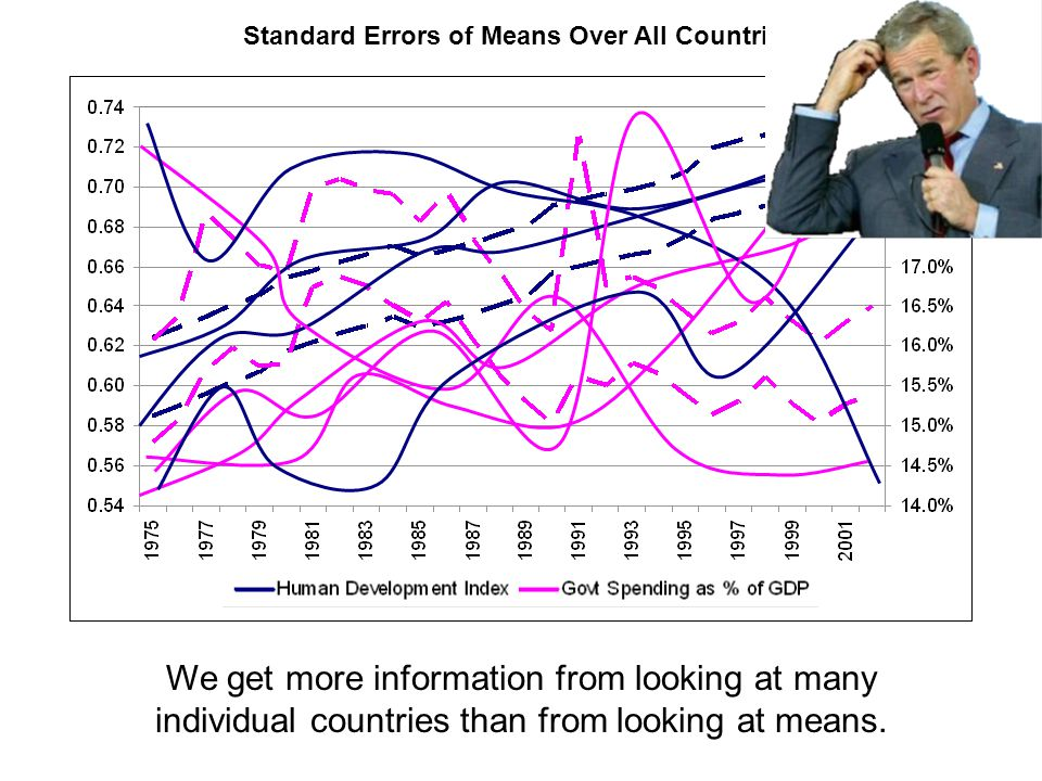 We get more information from looking at many individual countries than from looking at means. Standard Errors of Means Over All Countries