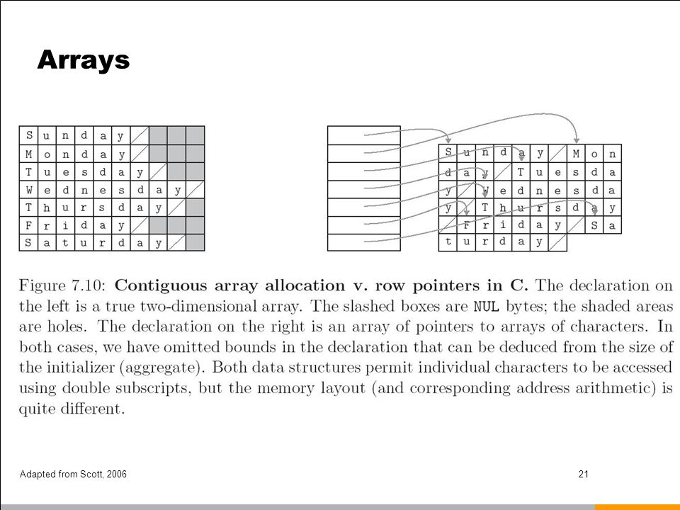Adapted from Scott, 200621 Arrays