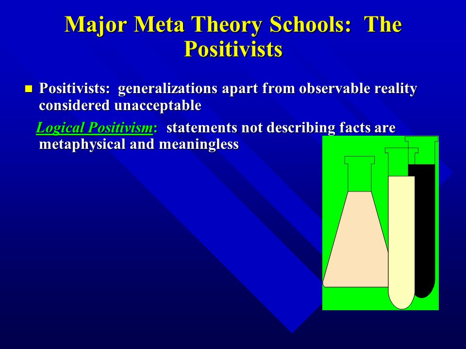 Major Meta Theory Schools: The Positivists n Positivists: generalizations apart from observable reality considered unacceptable