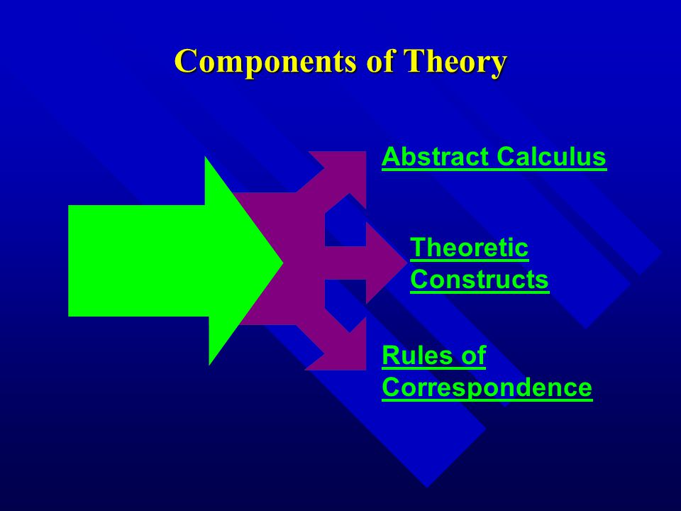 Components of Theory THEORY Abstract Calculus Theoretic Constructs