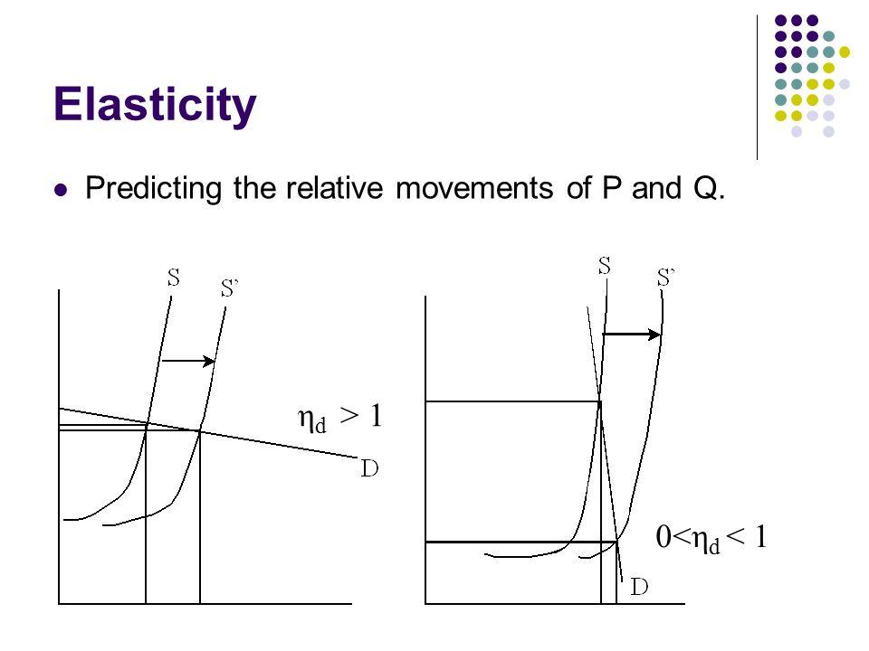 Elasticity Predicting the relative movements of P and Q. η d > 1 0<η d < 1