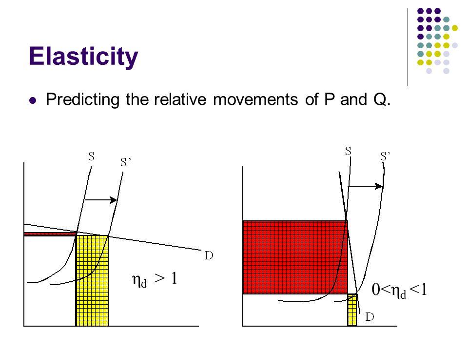 Elasticity Predicting the relative movements of P and Q. η d > 1 0<η d <1