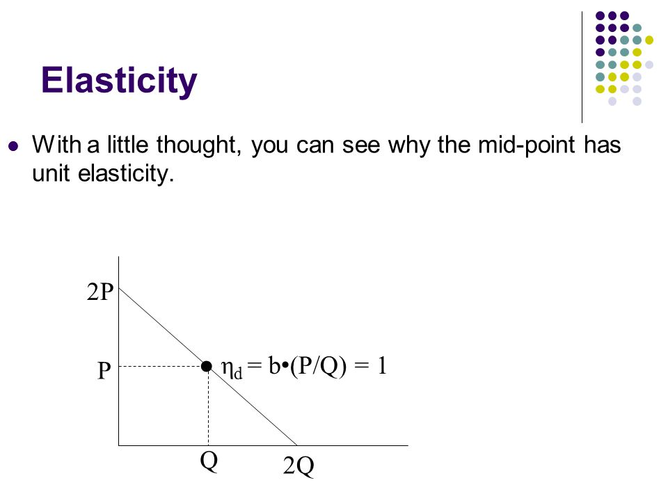 Elasticity With a little thought, you can see why the mid-point has unit elasticity.
