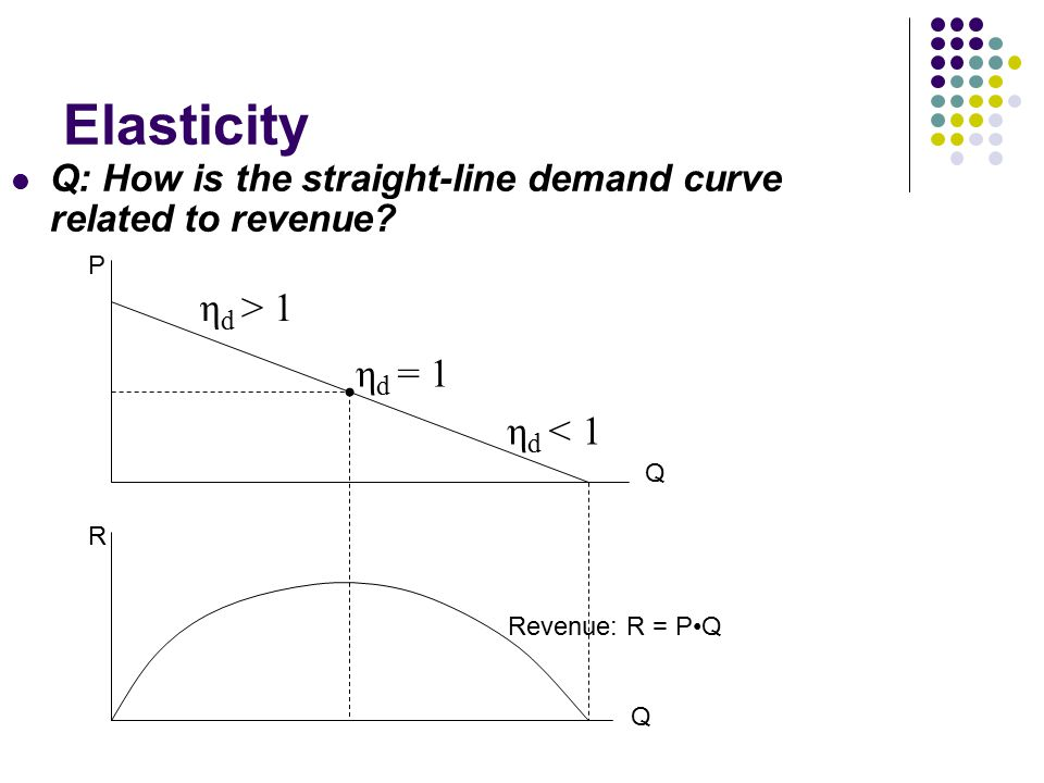 Elasticity Q: How is the straight-line demand curve related to revenue.