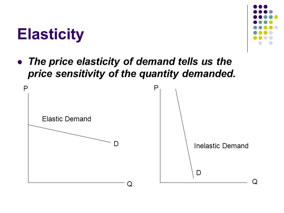 Elasticity The price elasticity of demand tells us the price sensitivity of the quantity demanded.