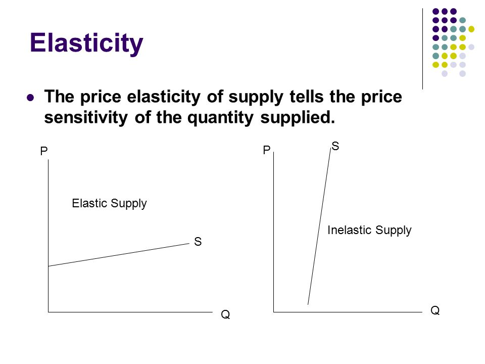 Elasticity The price elasticity of supply tells the price sensitivity of the quantity supplied. P Q S Elastic Supply Q P S Inelastic Supply