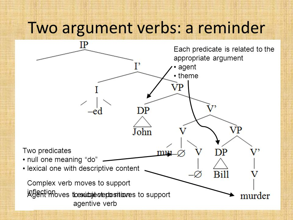 """Two argument verbs: a reminder Two predicates null one meaning """"do"""" lexical one with descriptive content Each predicate is related to the appropriate"""
