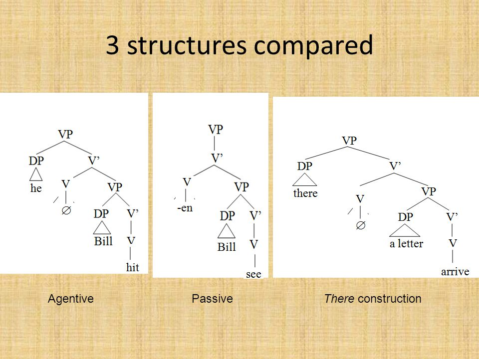 3 structures compared AgentivePassiveThere construction