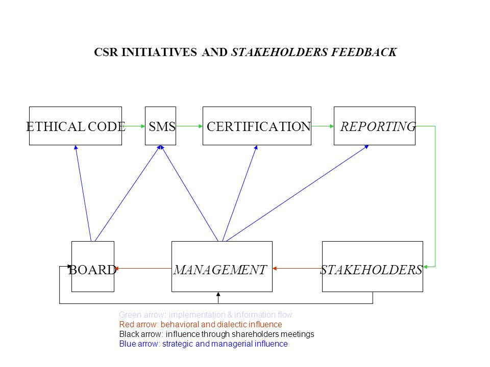 CSR INITIATIVES AND STAKEHOLDERS FEEDBACK ETHICAL CODE SMS CERTIFICATION REPORTING BOARDMANAGEMENTSTAKEHOLDERS Green arrow: implementation & information flow Red arrow: behavioral and dialectic influence Black arrow: influence through shareholders meetings Blue arrow: strategic and managerial influence