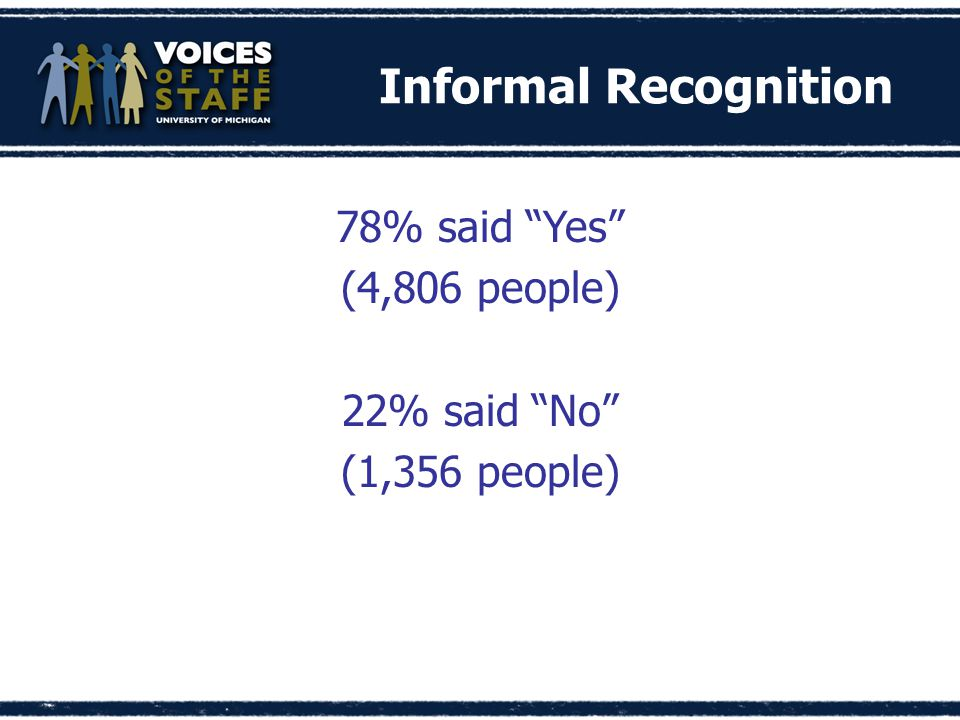 Informal Recognition 78% said Yes (4,806 people) 22% said No (1,356 people)