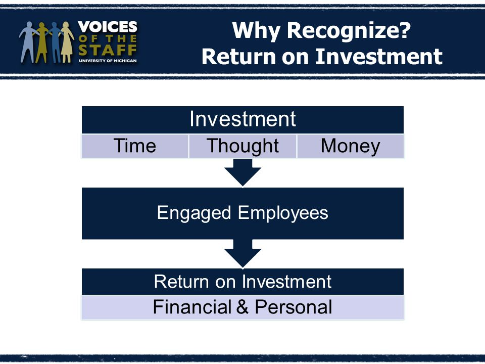 Return on Investment Financial & Personal Engaged Employees Investment TimeThoughtMoney