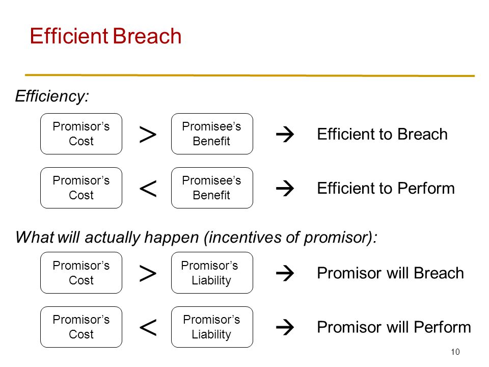 10 Efficient Breach Promisor's Cost Promisee's Benefit  Efficient to Breach  Promisor's Cost Promisee's Benefit  Efficient to Perform  Promisor's