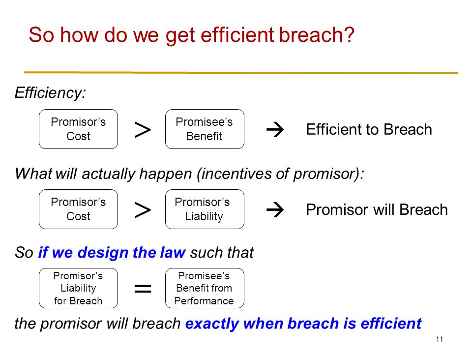 11 So how do we get efficient breach? Promisor's Cost Promisee's Benefit  Efficient to Breach  Promisor's Cost Promisor's Liability  Promisor will
