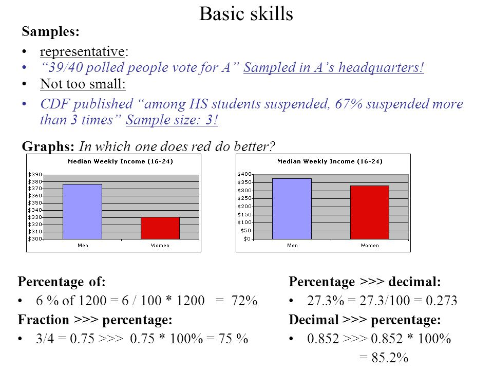 Basic skills Samples: representative: 39/40 polled people vote for A Sampled in A's headquarters.